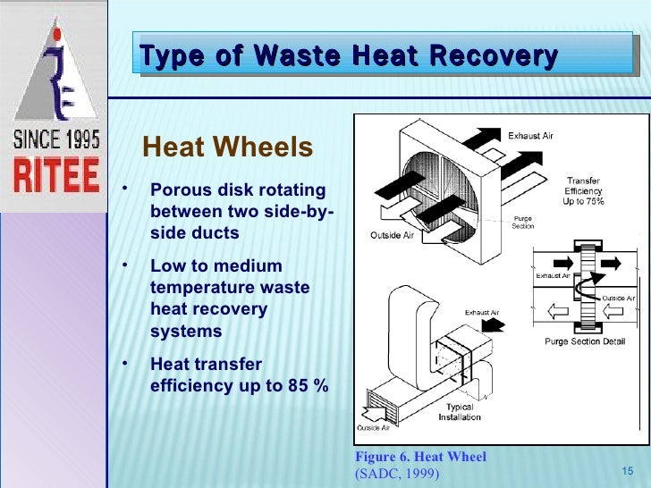 waste heat recovery Waste heat recovery waste heat recovery – optimizing your energy system.