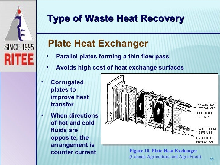 Waste heat recovery vinay shukla for Types of house heating