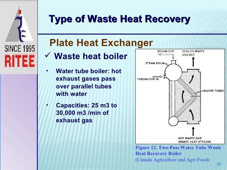 Waste Heat Recovery Vinay Shukla