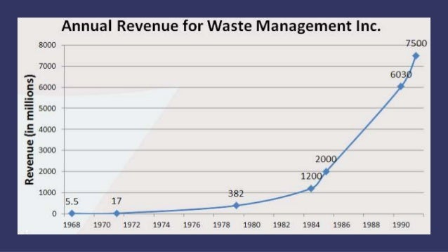 a review of the waste management scandal in 1998 Here s a look back at the who, what, when and how of some of the worst corporate accounting scandals waste management scandal [1998] company -houston-based publlcly traded waste management company.