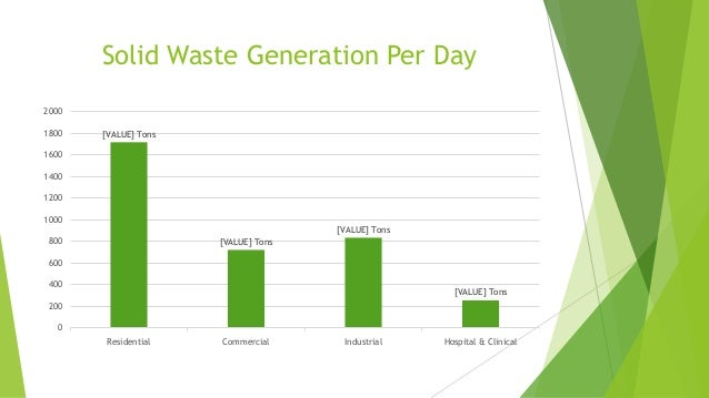 municipal solid wastes at national level essay Municipal solid waste management planning in small island developing states  in  at national and supra-national level: integrate waste management systems,  reduction  in this essay we discuss the preliminary findings emerging from the .