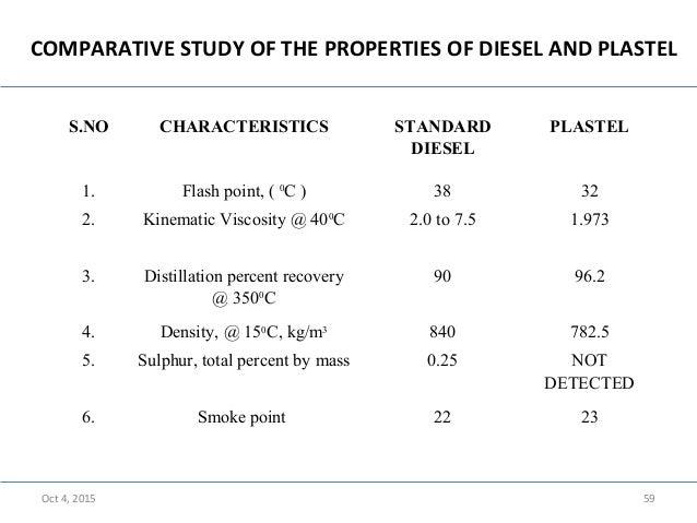 Waste plastics to fuel conversion using pyrolysis