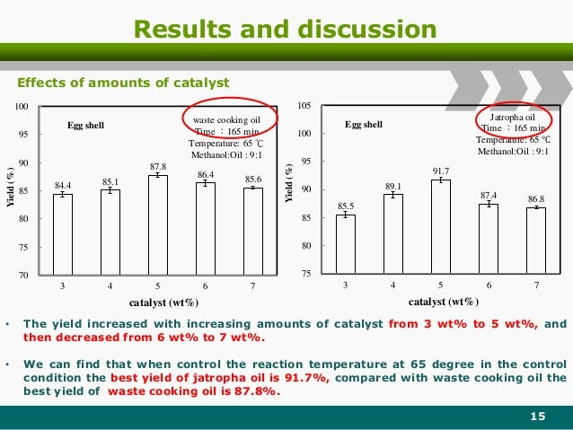 Results and discussion 15 Effects of amounts of catalyst 84.4 85.1 87.8 86.4 85.6 70 75 80 85 90 95 100 3 4 5 6 7 Yield(%)...