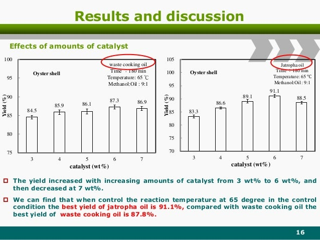 Results and discussion 16 84.5 85.9 86.1 87.3 86.9 75 80 85 90 95 100 3 4 5 6 7 Yield(%) catalyst (wt%) Oyster shell waste...