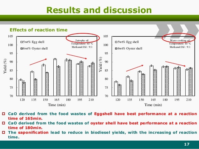 Results and discussion 17 70 75 80 85 90 95 100 105 120 135 150 165 180 195 210 Yield(%) Time (min) 5wt% Egg shell 6wt% Oy...