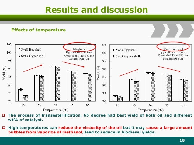 Results and discussion 18 70 75 80 85 90 95 100 105 45 55 65 75 85 Yield(%) Temperature (℃) 5wt% Egg shell 6wt% Oyster she...