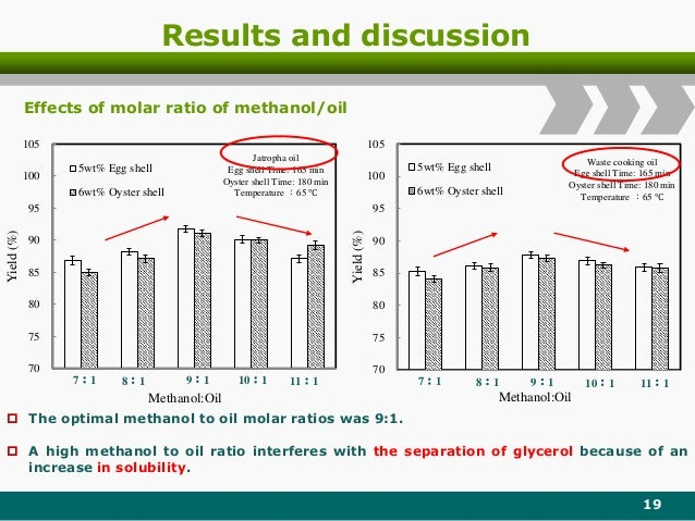 Results and discussion 19 70 75 80 85 90 95 100 105 Yield(%) Methanol:Oil 5wt% Egg shell 6wt% Oyster shell Jatropha oil Eg...