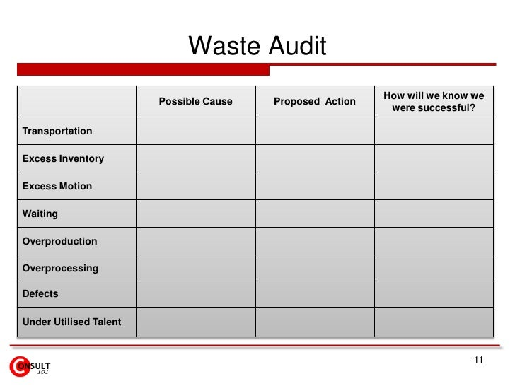 Waste Walk Audit