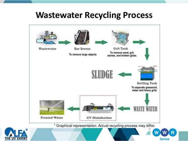 water recycling Laundry wastewater recycling technology at mw watermark™, we believe that industrial water recycling helps customers save money while also preserving a.