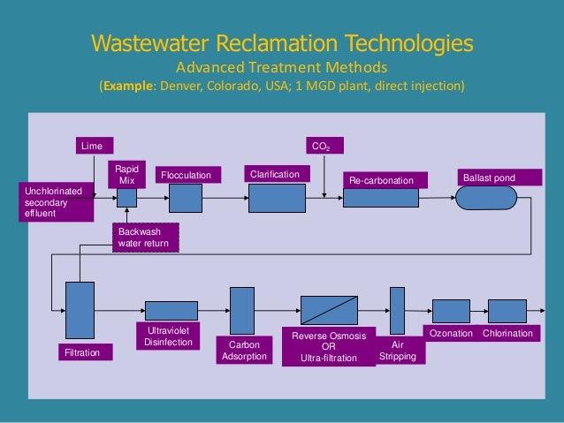Waste Water Reuse1