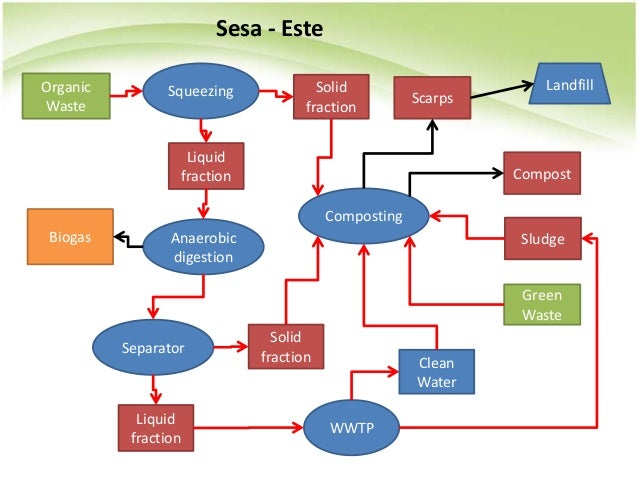Sesa - Este Organic Waste Squeezing Sludge Landfill Green Waste Composting Anaerobic digestion Biogas Separator Solid frac...