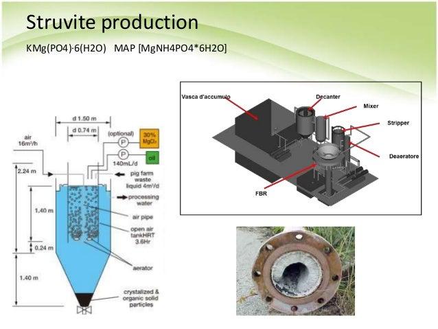 Struvite production KMg(PO4)·6(H2O) MAP [MgNH4PO4*6H2O]