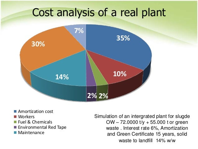 Simulation of an intergrated plant for slugde OW – 72.0000 t/y + 55.000 t or green waste . Interest rate 6%, Amortization ...