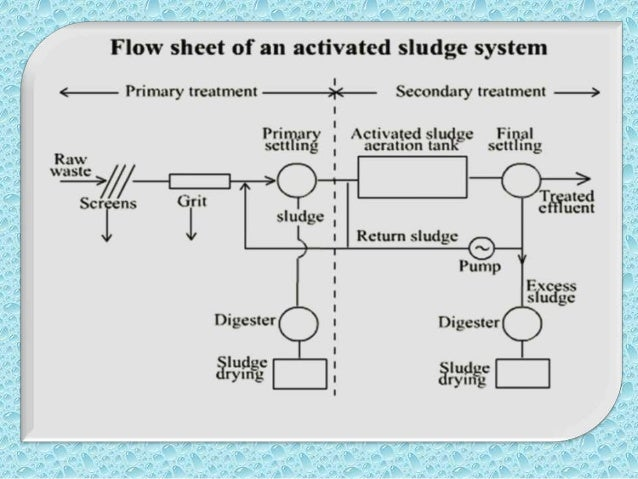 Waste water treatment processes for Design of oxidation pond ppt