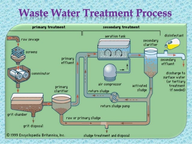 waste water system Sharc energy systems offers a sewage heat recovery that uses a heat pump to capture the warmth of that wastewater and transfer it to the clean water stream that is entering homes and businesses  waste water heat recovery significantly reduces energy costs sewage is a constant and reliable energy source.