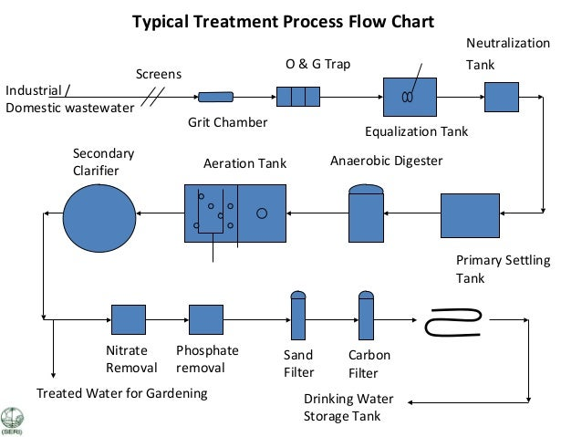 water treatment plant process pdf