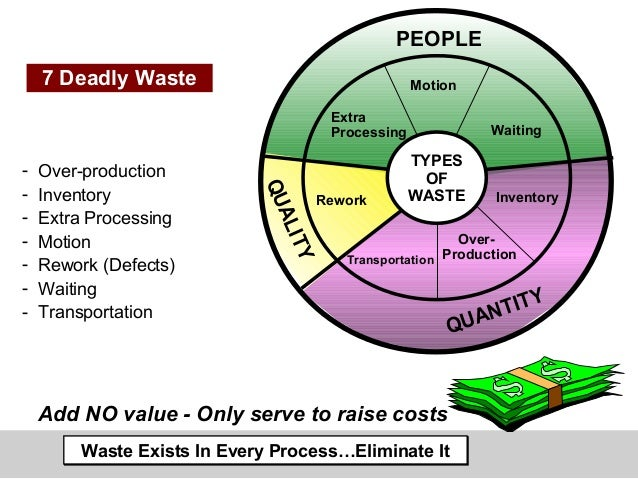 7 FORMS OF WASTE PDF DOWNLOAD