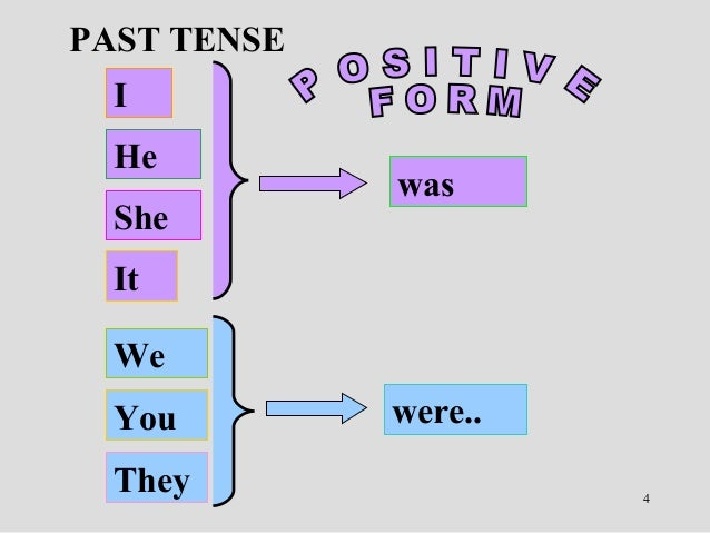 past of the verb to be was were