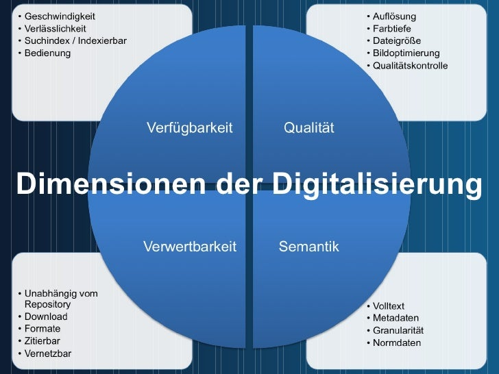 Dimensionen der Digitalisierung
