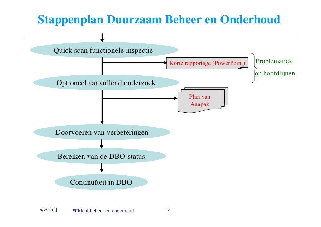 Wat Betekent Dit Voor Facility Management En Gebouwbeheer Slide 2