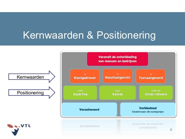 6 Kernwaarden & Positionering Kernwaarden Positionering