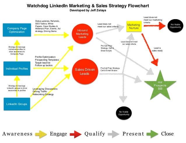 Sample LinkedIn Marketing and Sales Flowchart