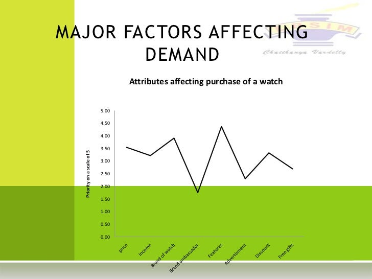 Factor affecting demand of mobile in india