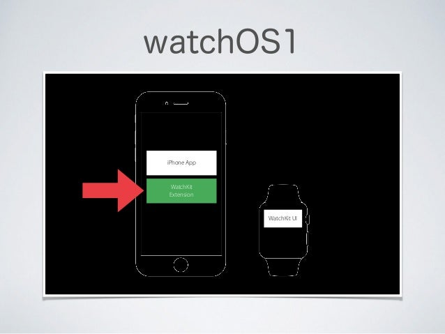 watchOS1 iPhone App WatchKit Extension WatchKit UI