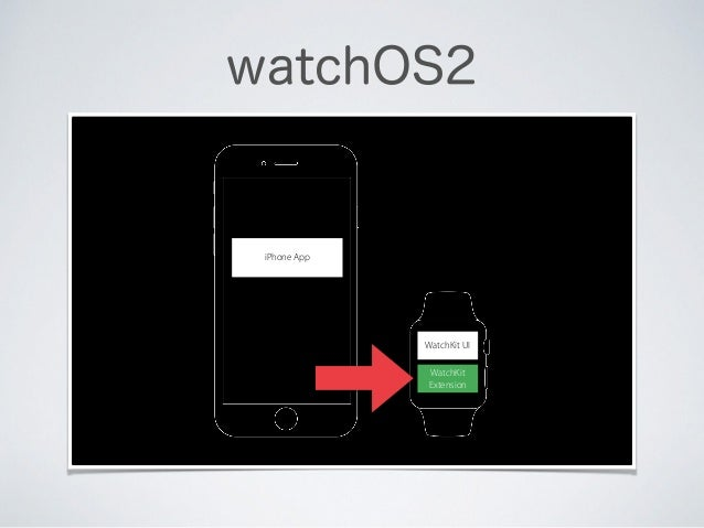 watchOS2 WatchKit UI WatchKit Extension iPhone App
