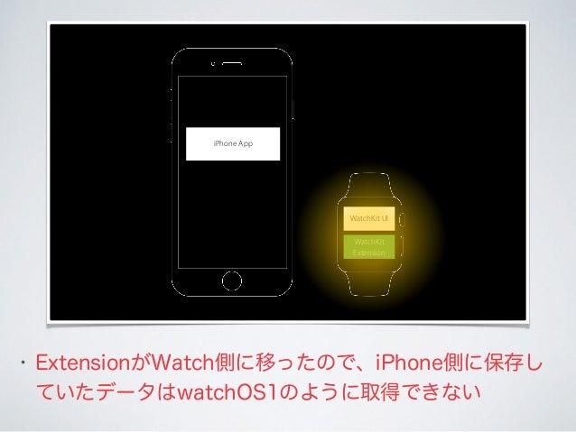 • ExtensionがWatch側に移ったので、iPhone側に保存し ていたデータはwatchOS1のように取得できない WatchKit UI WatchKit Extension iPhone App