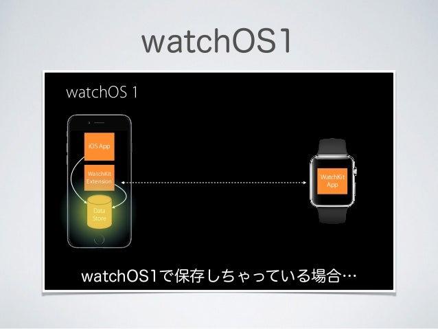 watchOS1 WatchKit App iOS App WatchKit Extension watchOS 1 Data Store watchOS1で保存しちゃっている場合…