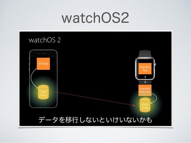 watchOS2 iOS App WatchKit App WatchKit Extension watchOS 2 Data Store Data Store データを移行しないといけいないかも