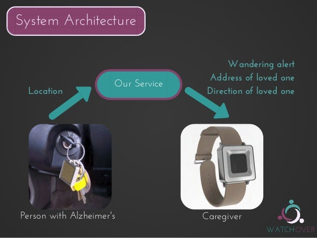 Watchover Alzheimer S Care Integrated Product Design