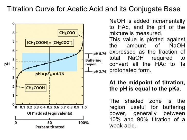 acetic acid and buffer Chemistry 121 lab 6: making a buffer solution objective: plan and make 5000 ml of a given ph acetic acid/sodium acetate trihydrate buffer solution, and demonstrate its buffering characteristics.