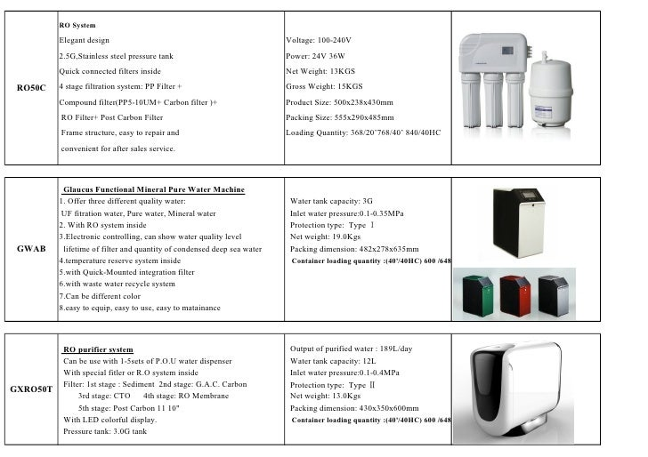 RO System          Elegant design                                                 Voltage: 100-240V          2.5G,Stainles...
