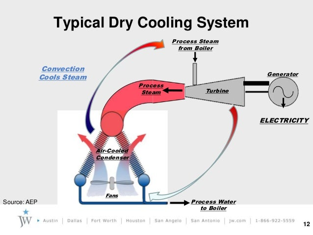 Dry Fluid Cooling Systems : Water energy nexus