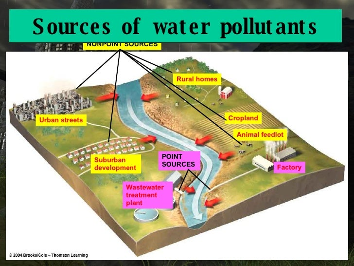 water pollution and pollutants According to the niehs, water pollution is any contamination of water with  chemicals or other foreign substances, such as fertilizers and pesticides from.
