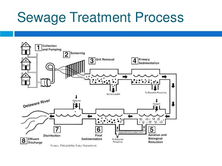 Reverse osmosis process in water pollution control