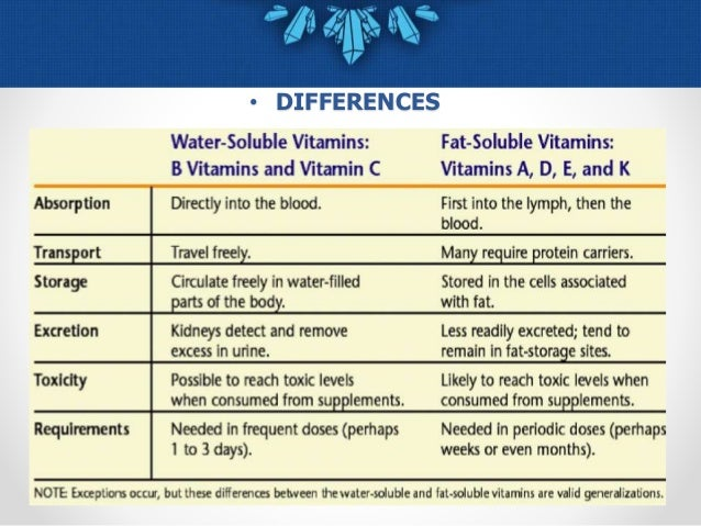 water soluble vitamins, Human Body