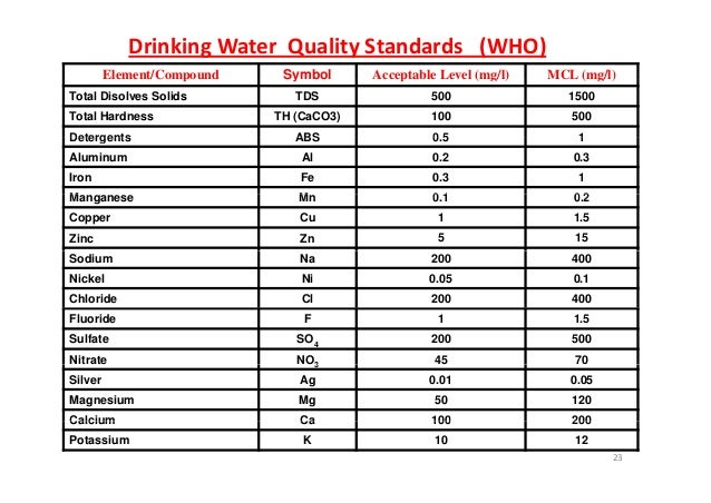 Drinking Water Standards Sulfate