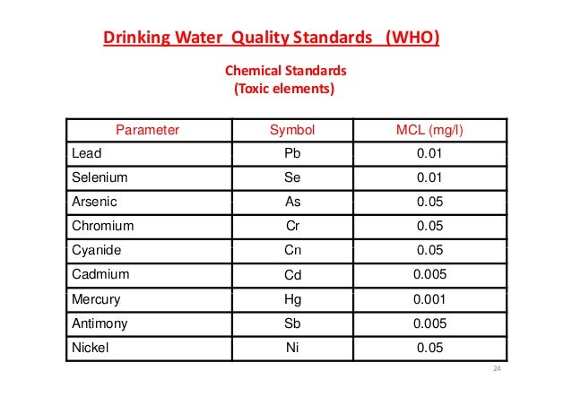 Cadmium Standard Drinking Water