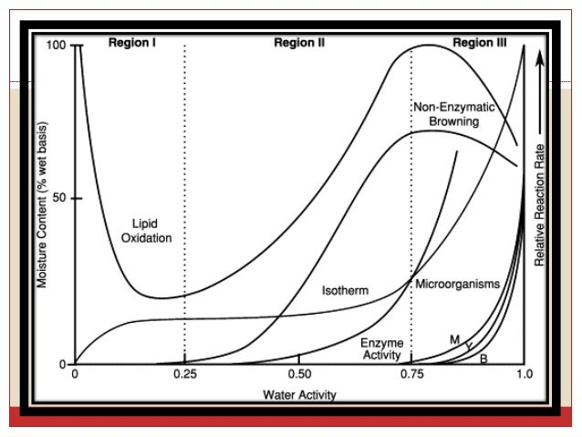 water activity and moisture content relationship