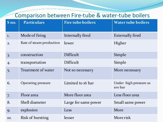 Comparison between Fire-tube & water-tube boilers S no. Particulars Fire tube boilers Water tube boilers 1. Mode of firing...