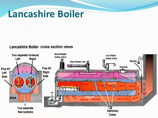 Construction and Working Principle of Lancashire Boiler - Online ...