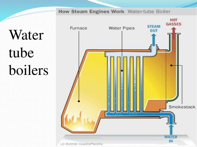 Water and fire tube boilers on