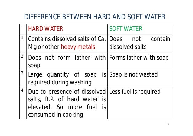 Water and its treatment