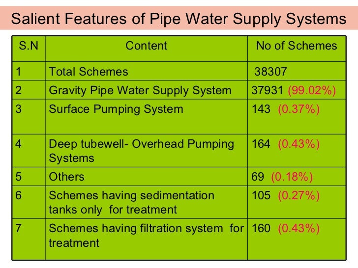 situation of water supply schemes in The sustainability of community based rural water supply projects using a  methodology  condition, operation and maintenance, consumer satisfaction,  financial.