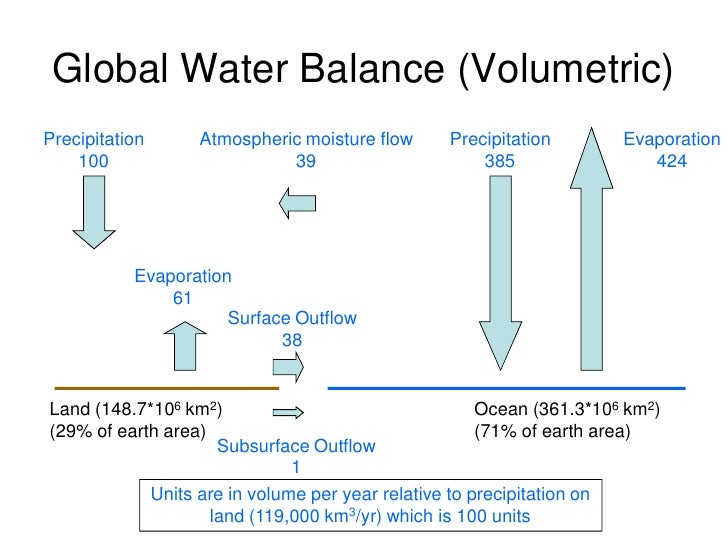 water balance Water balance an accounting of the inflow to, outflow from, and storage in a hydrologic unit water balance the quantitative characterization of all forms of income and expenditure of water in the atmosphere and on the earth's surface and in individual areas it is the quantitative expression of the evaporation-condensation cycle on earth the calculation of the components of the water balance is widely used in hydrology and in meteorology for the study of the hydrological regime the.