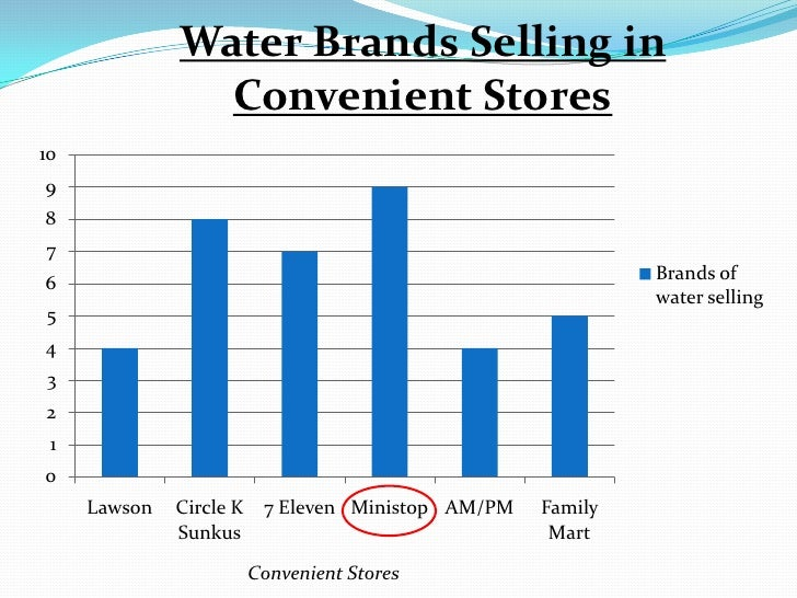bangladesh mineral water market analysis The purpose of this study is to investigate the physico-chemical property   although in bangladesh it is mandatory to register brands of bottled water for  quality.