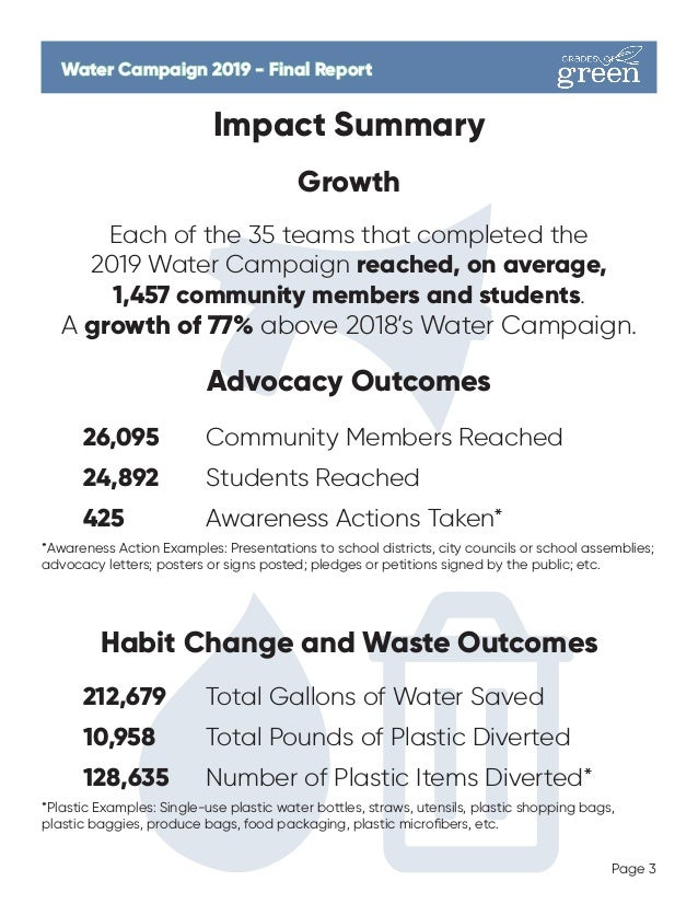 Page 3 Water Campaign 2019 - Final ReportWater Campaign 2019 - Final Report Impact Summary Growth Each of the 35 teams tha...